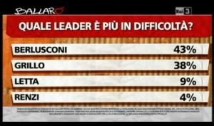 Sondaggio Ipsos per Ballarò, leaders in difficoltà.