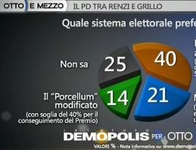Sondaggio demopolis per ottoemezzo, legge elettorale.