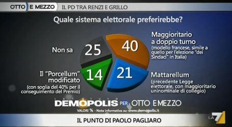 Sondaggio Demopolis per Ottoemezzo, sistema elettorale preferito.