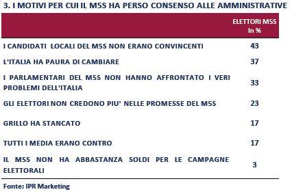 Sondaggio IPR per Piazzapulita, calo del M5S alle amministrative.