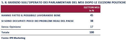Sondaggio IPR per Piazzapulita, operati dei parlamentari M5S.