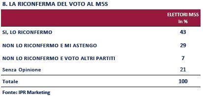 Sondaggio IPR per Piazzapulita, conferma del voto al m5s.