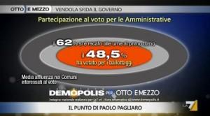 Sondaggio Demopolis per Ottoemezzo, non voto alle amministrative.