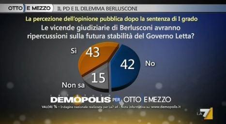 Sondaggio Demopolis per Ottoemezzo, conseguenze del processo Ruby sul Governo Letta.