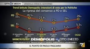 Sondaggio Demopolis per Ottoemezzo, evoluzione del consenso a PD e SEL.