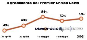Sondaggio Demopolis per Ottoemezzo, evoluzione del gradimento del Premier Letta.