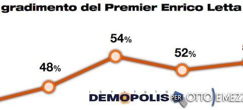 sondaggio demopolis per ottoemezzo, gradimento di letta