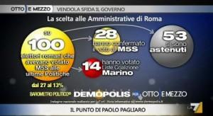 Sondaggio Demopolis per Ottoemezzo, flussi elettorali tra politiche e amministrative.