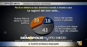 Sondaggio Demopolis per Ottoemezzo, ragioni del non voto alle amministrative.