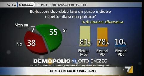 Sondaggio Demopolis per Ottoemezzo, valutazioni sul ritiro di Berlusconi.