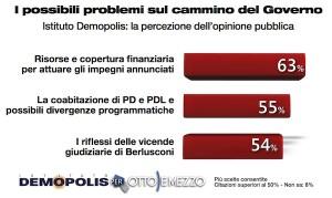 Sondaggio Demopolis per Ottoemezzo, problemi del Governo.