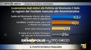 Sondaggio Demopolis per Ottoemezzo, ragioni della sconfitta del M5S.