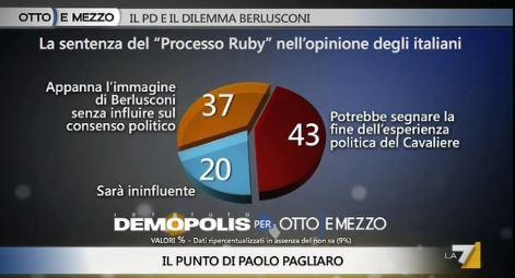 Sondaggio Demopolis per Ottoemezzo, valutazioni sulla condanna di Berlusconi al processo Ruby.