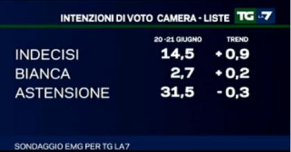 sondaggio-la7