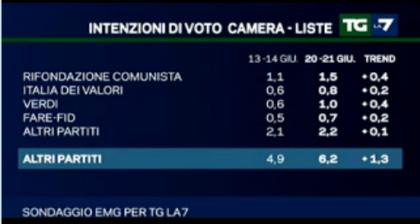 sondaggio-emg-la7
