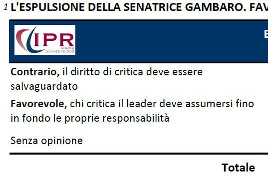 Sondaggio Ipr per tg3, intenzioni di voto.