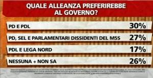 Sondaggio Ipsos per ballarò, alleanza preferita dagli Italiani.