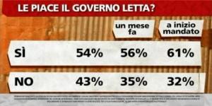 Sondaggio Ipsos per ballarò, gradimeto per il Governo Letta.