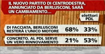 sondaggio-berlusconi