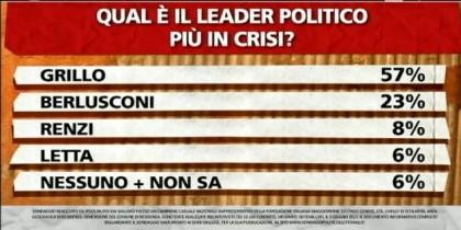 sondaggio-ipsos