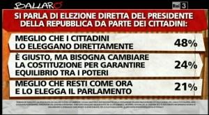 Sondaggio Ipsos per Ballarò, elezione diretta del Presidente della Repubblica.