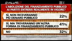 Sondaggio Ipsos per Ballarò, finanziamento pubblico.