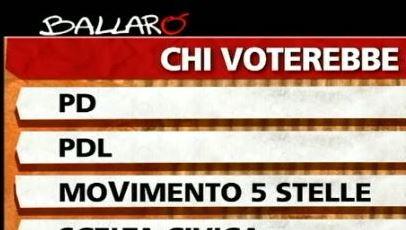 Sondaggio ipsos per ballaro, intenzioni di voto.