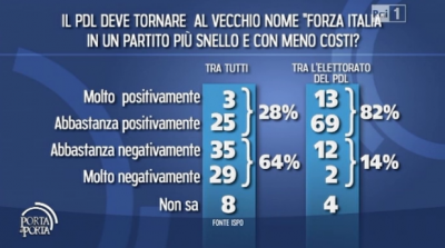 sondaggio ispo per porta a porta pdl berlusconi