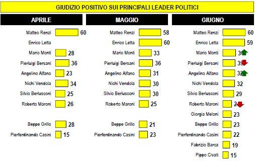Sondaggio Lorien, fiducia nei leaders politici.