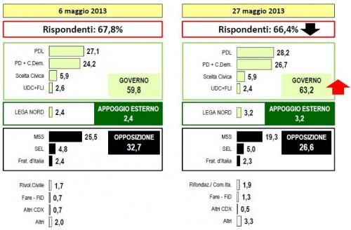 Sondaggio Lorien, intenzioni di voto al 27 Maggio.