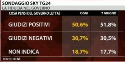 sondaggio-sky
