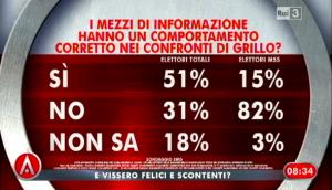 Sondaggio Swg per Agorà, rapporto tra media e Grillo.