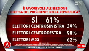 Sondaggio Swg per Agorà, opinioni sul presidenzialismo.