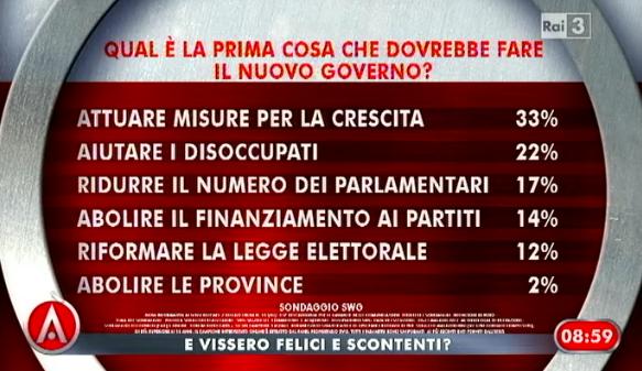 Sondaggio swg per agor governo e intenzioni di voto for Numero parlamentari italiani