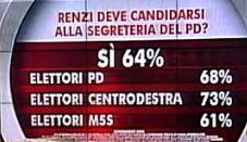 Sondaggio Swg per Agorà, candidatura di Renzi alla segreteria del PD.