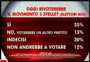 Sondaggio Swg per Agorà, conferma del voto a Grillo.