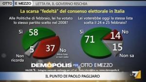 Sondaggio Demopolis per Ottoemezzo, fedeltà degli elettori Italiani.