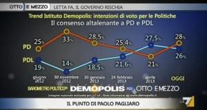 Sondaggio Demopolis per Ottoemezzo, evoluzione del consenso a PD e PDL.