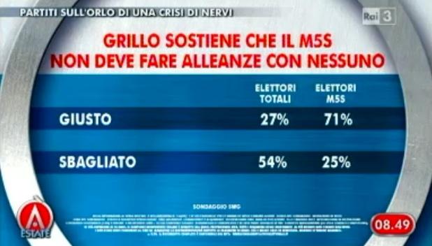 Sondaggio SWG per agorà, politica anti-alleanze di Grillo.