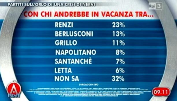 Sondaggio SWG per agorà, con chi andrebbero in vacanza gli Italiani.
