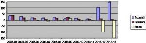 Acquisti, cessioni e saldo trasferimenti nel periodo giugno 2003-giugno 2013 (espressi in milioni di euro). Dati transfermarkt.de