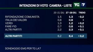 Sondaggio EMG per Tg La7, intenzioni di voto per gli altri partiti.