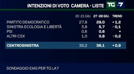 Sondaggio EMG per Tg La7, intenzioni di voto per il centro sinistra.
