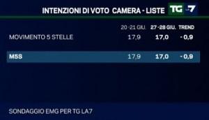 Sondaggio EMG per Tg La7, intenzioni di voto per il M5S.