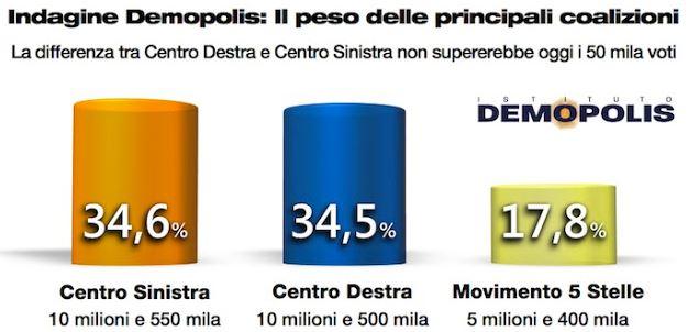 Sondaggio Demopolis, peso delle coalizioni.