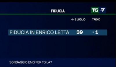 sondaggio emg per La7
