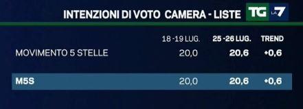 Sondaggio EMG per Tg La7, Movimento 5 Stelle.