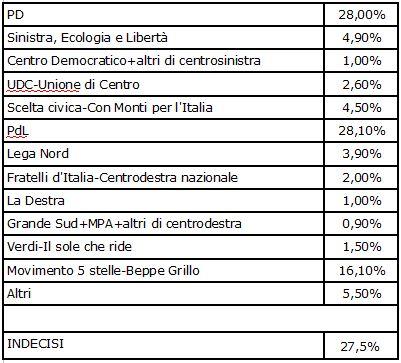 Sondaggio Euromedia Research per TG4, intenzioni di voto.