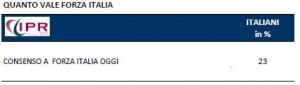 Sondaggio IPR per Tg3, consenso a Forza Italia.