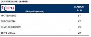 Sondaggio IPR per Tg3, fiducia nei leader politici.